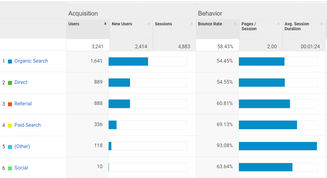website traffic by acquisition source